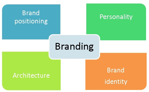 Marketing  Brand Identification